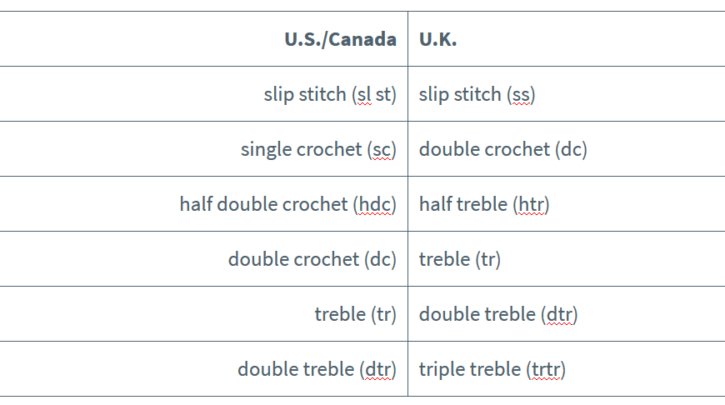 crochet abbreviation terms banner